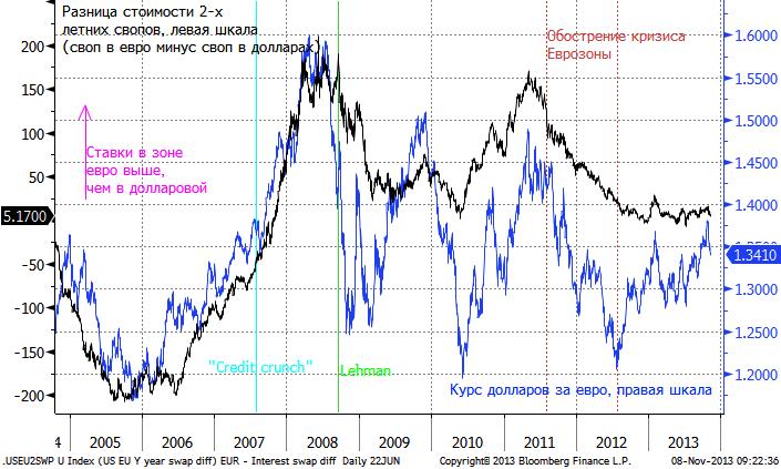 Новости курсов валют