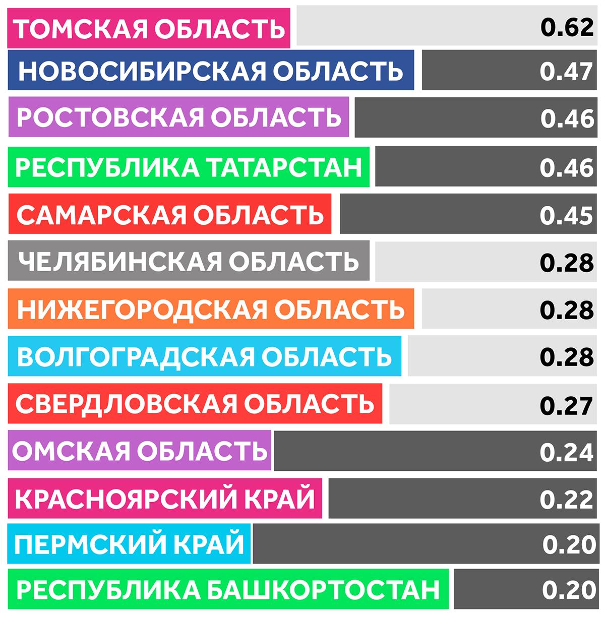 рейтинг креативности россйиских регионов