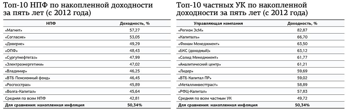 накопительная инфляция с 2012 диаграммах точных