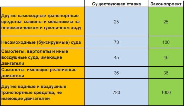 ставки транспортного налога по московской области