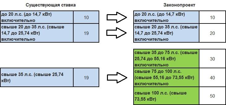 Ставки налога с владельцев транспортных средств в украине заработать в интернете легко уникальная методика отзывы