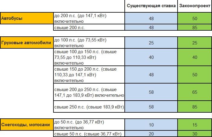 Пермь ставки транспортного налога 2010 бесплатные прогнозы на спорт на 8 сентября 2011
